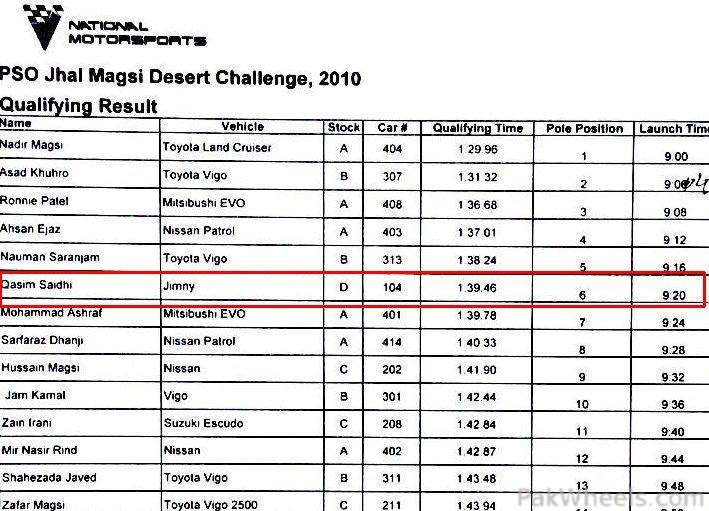 IJC Rally team Jhal 2010 experience - 176609 IJC Rally team Jhal 2010 experience 174127 IJC Rally team Jhal 2010 experience Qualifying results